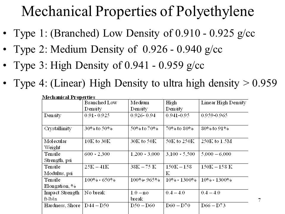 8 Physical Properties of Polyethylene