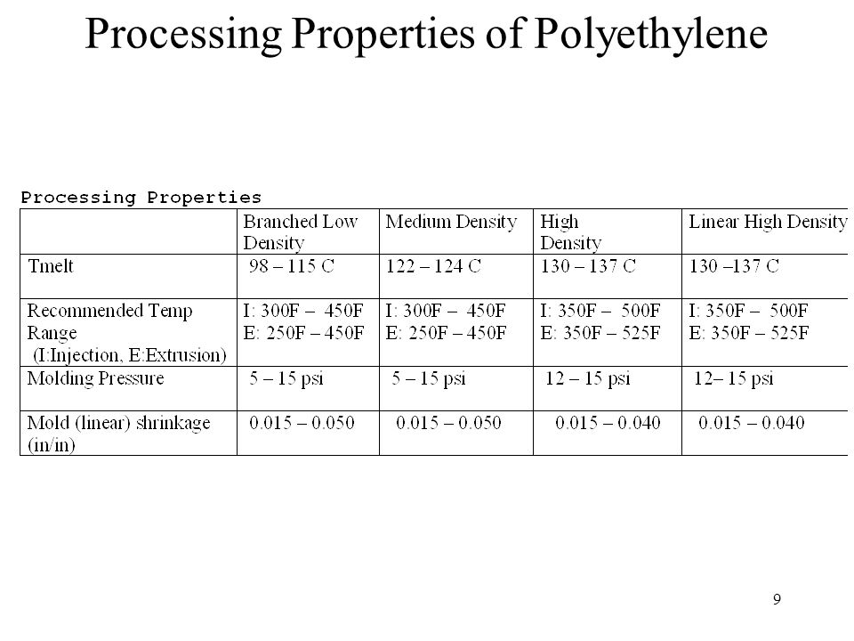 10 Special Low Versions of Polyethylene Produced through catalyst selection and regulation of reactor conditions Very Low Density Polyethylene (VLDPE) –Densities between 0.890 and 0.915 –Applications include disposable gloves, shrink packages, vacuum cleaner hoses, tuning, bottles, shrink wrap, diaper film liners, and other health care products Linear Low Density Polyethylene (LLDPE) –Densities between 0.916 and 0.930 –Contains little if any branching –Properties include good flex life, low warpage, and improved stress-crack resistance –Applications include films for ice, trash, garment, and produce bags