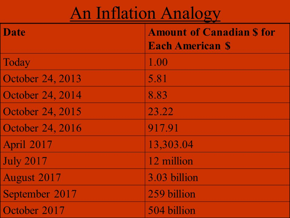 German Inflation According to our analogy, if you had 1 billion dollars and it underwent the degree of inflation that the German mark did from 1918-1923, your fortune would be worth two tenths of a cent American.