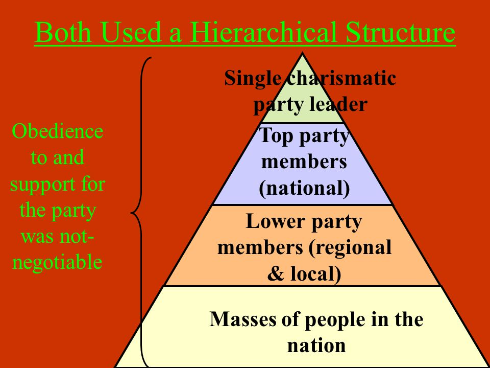 Totalitarian Tactics Conformity to the state ideology is demanded, and is achieved through such measures as: Extensive local, regional, and national organization.