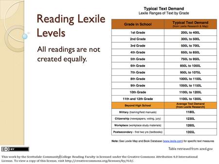 Reading Lexile Levels All readings are not created equally. Table retrieved from azed.gov.