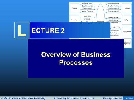 © 2008 Prentice Hall Business Publishing Accounting Information Systems, 11/e Romney/Steinbart1 of 119 L ECTURE 2 Overview of Business Processes.
