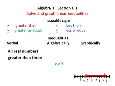 Algebra 1 Section 6.1 Solve and graph linear inequalities Inequalities Verbal Algebraically Graphically Inequality signs > greater than < less than > greater.