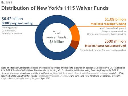 Distribution of New York's 1115 Waiver Funds Exhibit 1 Note: The federal Centers for Medicare and Medicaid Services and the state allocated an additional.