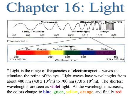 * Light is the range of frequencies of electromagnetic waves that stimulate the retina of the eye. Light waves have wavelengths from about 400 nm (4.0.