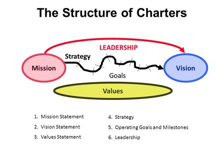 The Structure of Charters MissionVision Values Goals LEADERSHIP 1. Mission Statement 2. Vision Statement 3. Values Statement 4. Strategy 5. Operating Goals.