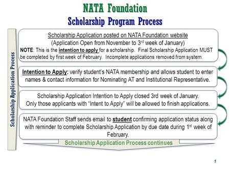 "NATA Foundation Scholarship Program Process Scholarship Application Intention to Apply closed 3rd week of January. Only those applicants with ""Intent to."
