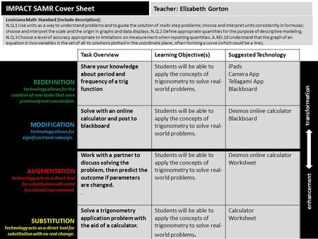 IMPACT SAMR Cover Sheet Task OverviewLearning Objective(s)Suggested Technology Share your knowledge about period and frequency of a trig function Students.