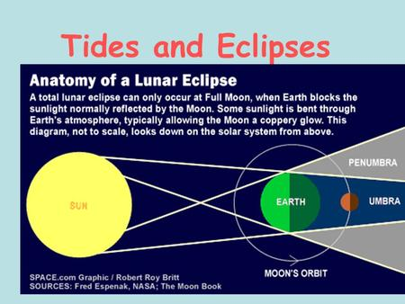 Tides and Eclipses. Tides The tides are the rising and falling of the ocean surface as a result of the gravitational pull of the moon and the Sun on the.