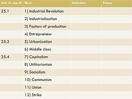 Unit 10: chp 25WordDefinitionPicture 25.11) Industrial Revolution 2) Industrialization 3) Factors of production 4) Entrepreneur 25.25) Urbanization 6)
