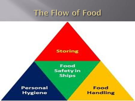 "Critical Control Points are STEPS in the flow of food. Special attention is given to food products to prevent contamination. Each point in the ""flow"""