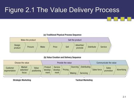 2-1 Figure 2.1 The Value Delivery Process. 2-2 3 V's Approach to Marketing Define the value segment Define the value proposition Define the value network.