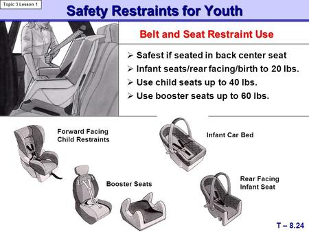 Safety Restraints for Youth Belt and Seat Restraint Use T – 8.24 Topic 3 Lesson 1  Safest if seated in back center seat  Infant seats/rear facing/birth.