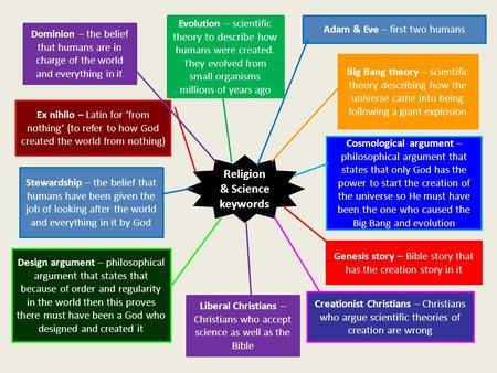 Religion & Science keywords