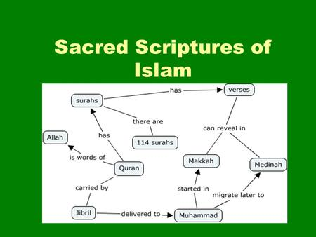 "Sacred Scriptures of Islam. The Qur'an The Qur'an is the holiest book in Islam. The word means ""recitation"". Muslims prefer to chant (sing) or read the."