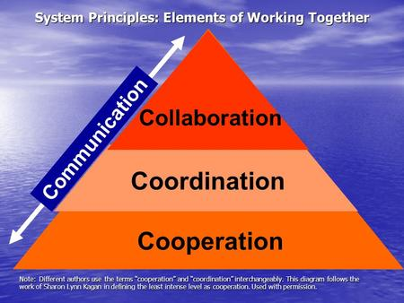 "Cooperation System Principles: Elements of Working Together Coordination Collaboration Communication Note: Different authors use the terms ""cooperation"""