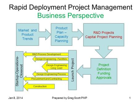 Rapid Deployment Project Management Business Perspective Market and Product Trends Product Plan – Capacity Planning R&D Projects Capital Project Planning.