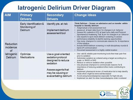 Iatrogenic Delirium Driver Diagram AIMPrimary Drivers Secondary Drivers Change Ideas Reduction incidence of Iatrogenic Delirium Early Identification &
