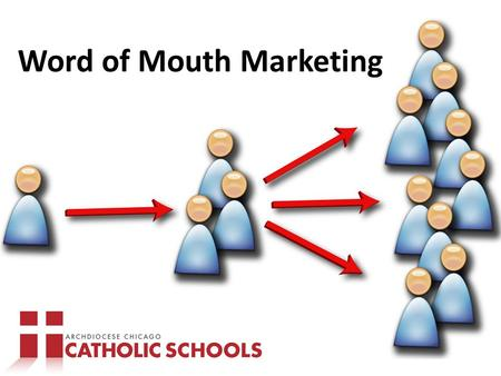 Word of Mouth Marketing. Word of Mouth: Act of consumers providing information to other consumers.