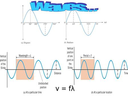 V = fλ. 1. A wave is a traveling disturbance. 2. A wave carries energy from place to place.