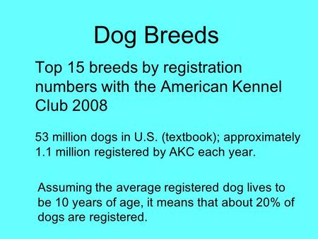 Dog Breeds Top 15 breeds by registration numbers with the American Kennel Club 2008 53 million dogs in U.S. (textbook); approximately 1.1 million registered.