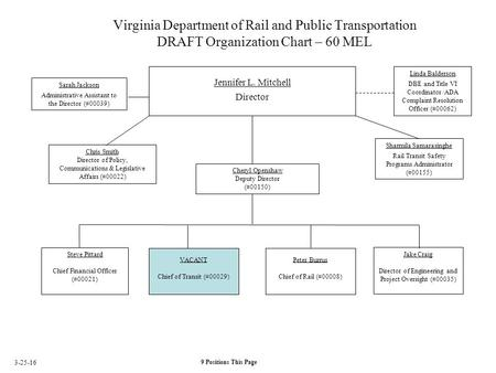 Virginia Department of Rail and Public Transportation DRAFT Organization Chart – 60 MEL Jennifer L. Mitchell Director Sarah Jackson Administrative Assistant.