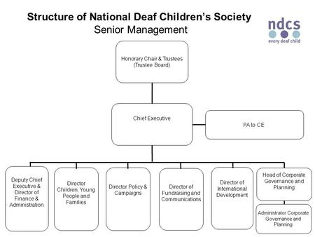 Structure of National Deaf Children's Society Senior Management Honorary Chair & Trustees (Trustee Board) Chief Executive Deputy Chief Executive & Director.