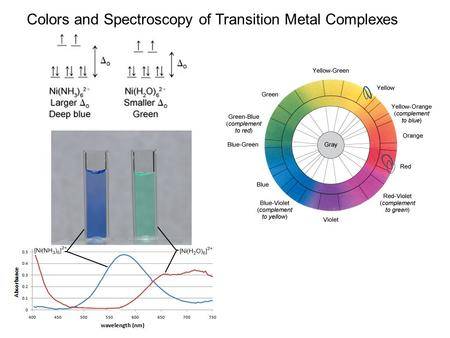 Colors and Spectroscopy of Transition Metal Complexes.
