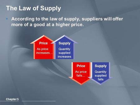 Chapter 5 Price As price increases… Supply Quantity supplied increases Price As price falls… Supply Quantity supplied falls The Law of Supply According.