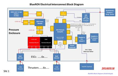 BlueROV Electrical Interconnect Block Diagram