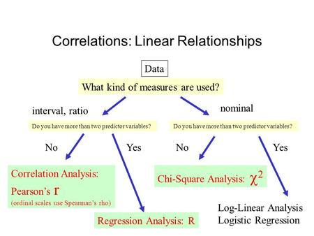 Correlations: Linear Relationships Data What kind of measures are used? interval, ratio nominal Correlation Analysis: Pearson's r (ordinal scales use Spearman's.