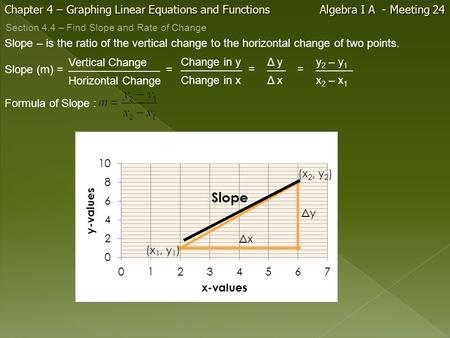Chapter 4 – Graphing Linear Equations and Functions Algebra I A - Meeting 24 Vertical Change Slope – is the ratio of the vertical change to the horizontal.