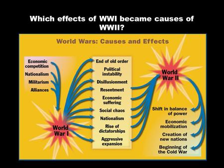 Which effects of WWI became causes of WWII?. 1. Which leaders became dictators in Europe? 2. Explain how Hitler rose to power in Germany. 3. How did.