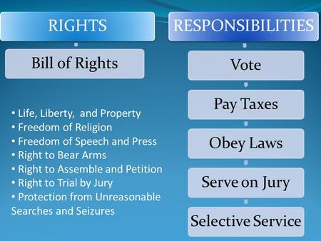 RIGHTS Bill of Rights RESPONSIBILITIES VotePay TaxesObey LawsServe on JurySelective Service Life, Liberty, and Property Freedom of Religion Freedom of.