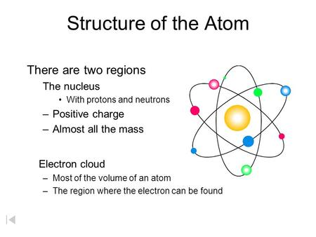 Structure of the Atom There are two regions The nucleus With protons and neutrons –Positive charge –Almost all the mass Electron cloud –Most of the volume.