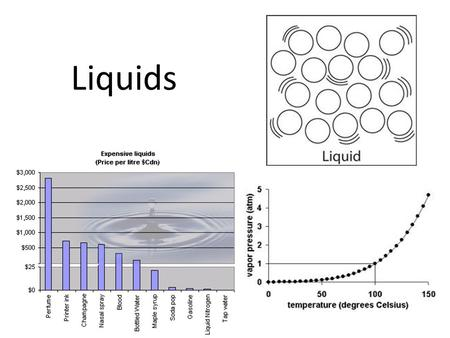 Liquids. States of Matter We are familiar with three states of matter: