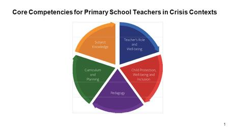 1 Core Competencies for Primary School Teachers in Crisis Contexts.