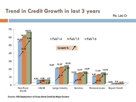 Trend in Credit Growth in last 3 years Rs. Lac Cr 7.56 -1.9 Growth %: Source: RBI-Deployment of Gross Bank Credit by Major Sectors.