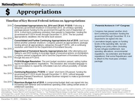 May 2015 Dec 2014 Sep 2015 Appropriations Timeline of Key Recent Federal Actions on Appropriations Potential Actions in 114 th Congress Congress has passed.