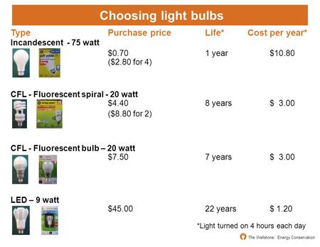 Choosing light bulbs TypePurchase priceLife* Cost per year* Incandescent - 75 watt $0.701 year$10.80 ($2.80 for 4) CFL - Fluorescent spiral - 20 watt $4.408.