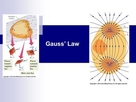 Gauss' Law Chapter 23. Electric field vectors and field lines pierce an imaginary, spherical Gaussian surface that encloses a particle with charge +Q.