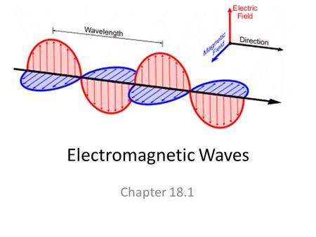 Electromagnetic Waves Chapter 18.1. What are Electromagnetic Waves? Electromagnetic waves = transverse waves consisting of changing electric fields and.