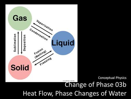 Conceptual Physics Change of Phase 03b Heat Flow, Phase Changes of Water www.chemistry.wustl.edu.