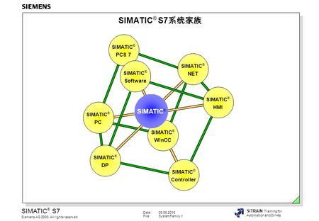 Date:09.06.2016 File:SystemFamily.1 SIMATIC ® S7 Siemens AG 2003. All rights reserved. SITRAIN Training for Automation and Drives SIMATIC ® S7 系统家族 SIMATIC.