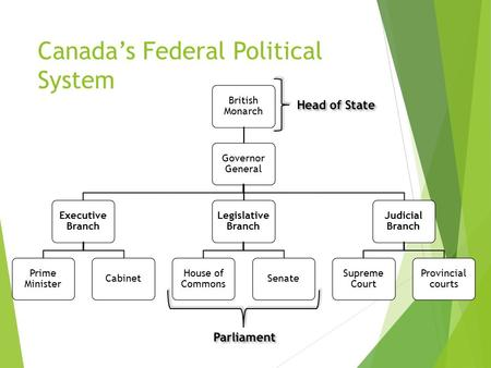Canada's Federal Political System British Monarch Governor General Executive Branch Prime Minister Cabinet Legislative Branch House of Commons Senate Judicial.
