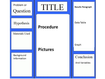Problem or Background Information And Variables Procedure Pictures Results Paragraph Data Table Graph.