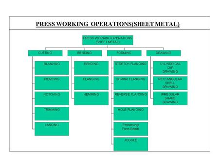 PRESS WORKING OPERATIONS(SHEET METAL)