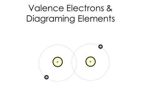 Valence Electrons & Diagraming Elements + - + -. Chemical Bond A force of attraction that holds two atoms together Has a significant effect on chemical.