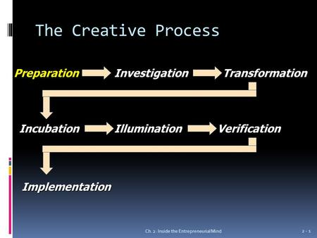 The Creative Process Ch. 2: Inside the Entrepreneurial Mind 2 - 1 PreparationInvestigationTransformation IncubationIlluminationVerification Implementation.