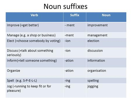 Noun suffixes Verb+suffix VerbSuffixNoun Improve (=get better)- mentimprovement Manage (e.g. a shop or business)-mentmanagement Elect (=choose somebody.